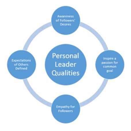 Personal Leadership Statement Leadership Is One Of Essay